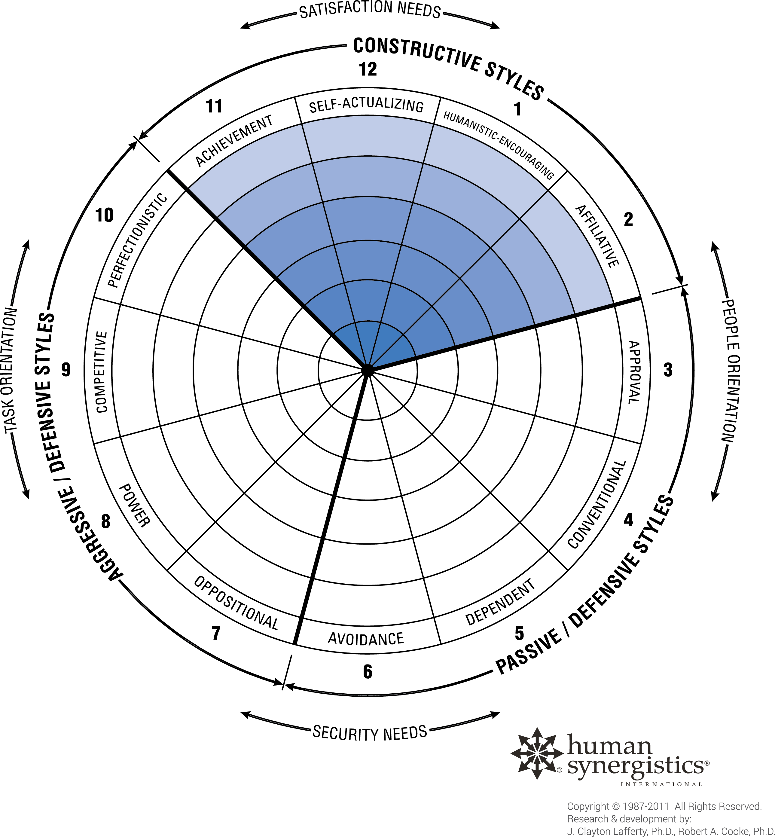 Circumplex - Constructive