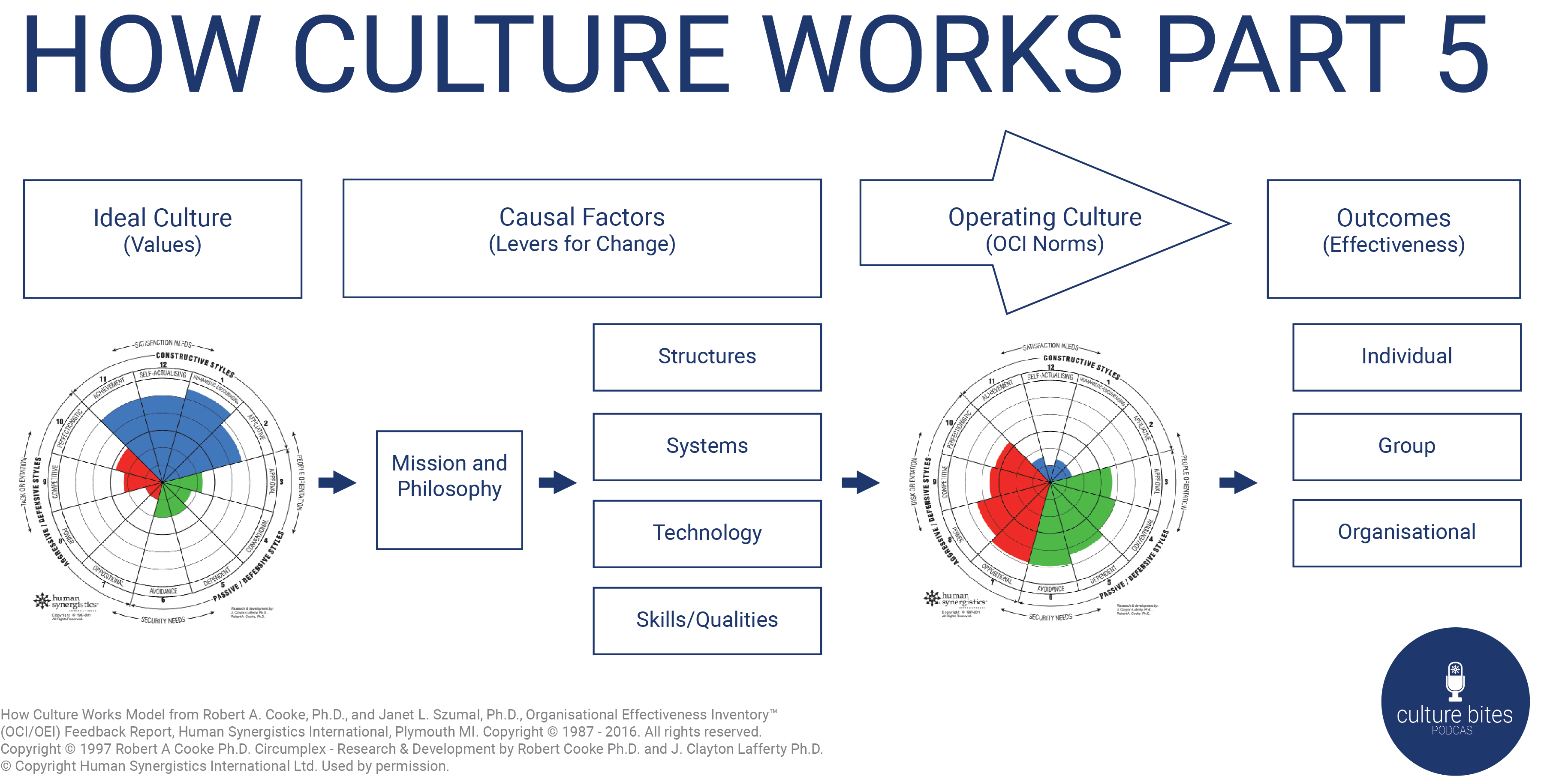 How Culture Works PT 5