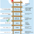 I make a Difference Ladder