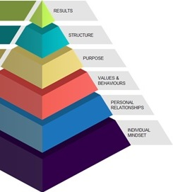 Team Development Pyramid preview